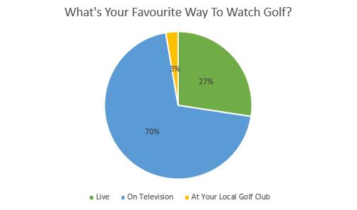 watch golf
