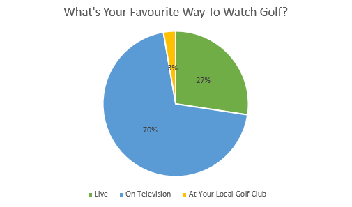 watch golf